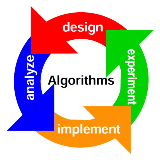 Show how algorithms are programmed