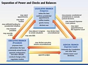 Federal Branches Balance of Power
