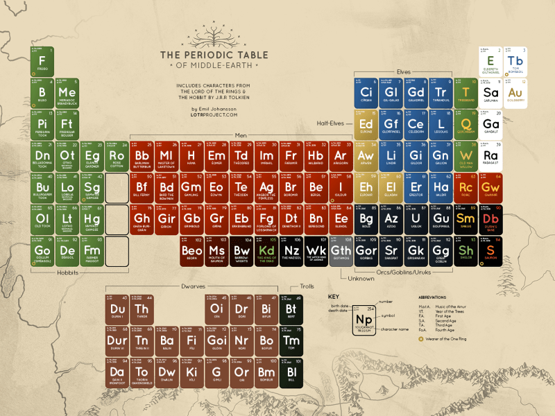 The Periodic Table Of Middle Earth Characters