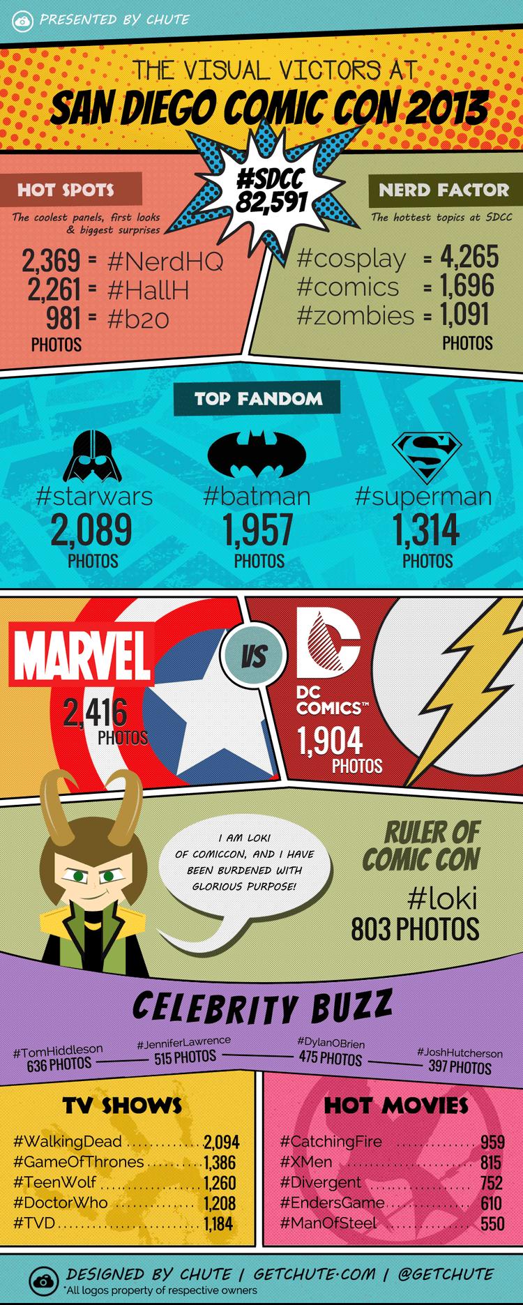 Comic-Con 2013 Infographic
