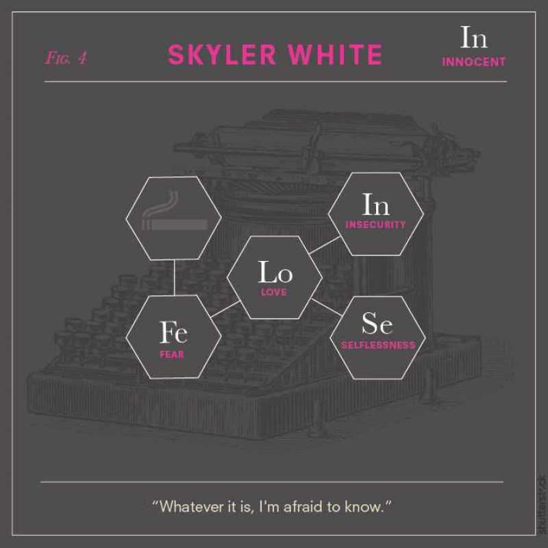 Chemical Elements of Breaking Bad Characters