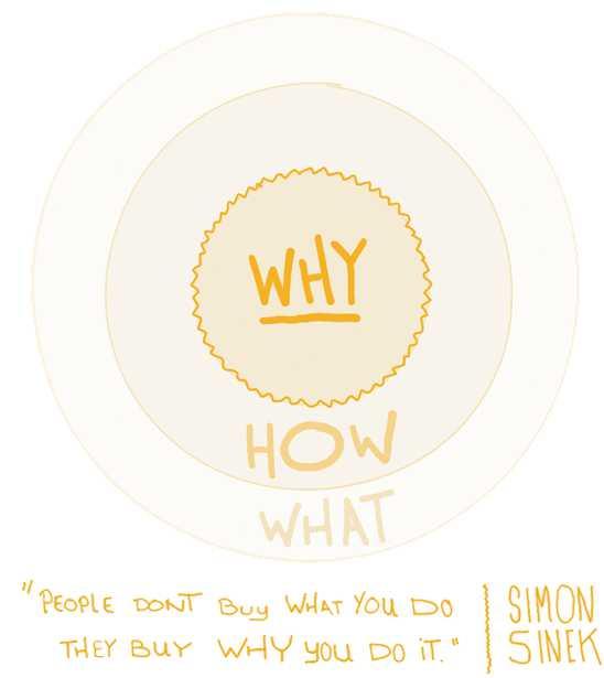 Simon sinek golden circle