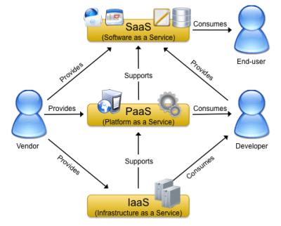 Shërbimet bazë të Kompjuterizimit në Re [2]
