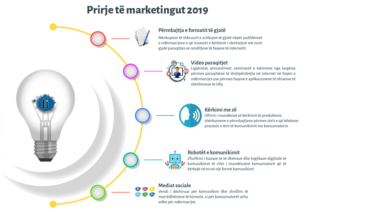 prirjet e marketingut 2019