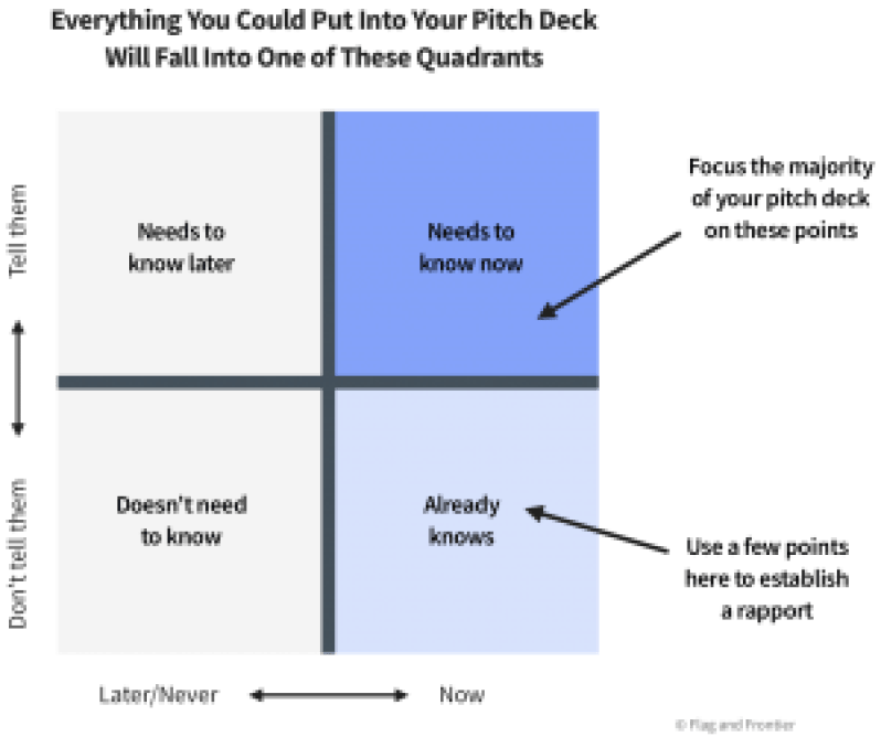 Four quadrants of info to include in your pitch deck