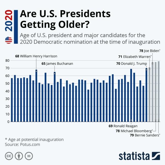 us presidents age older