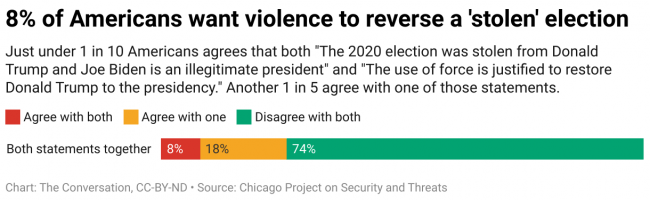 A quarter of Americans think the 2020 election was stolen