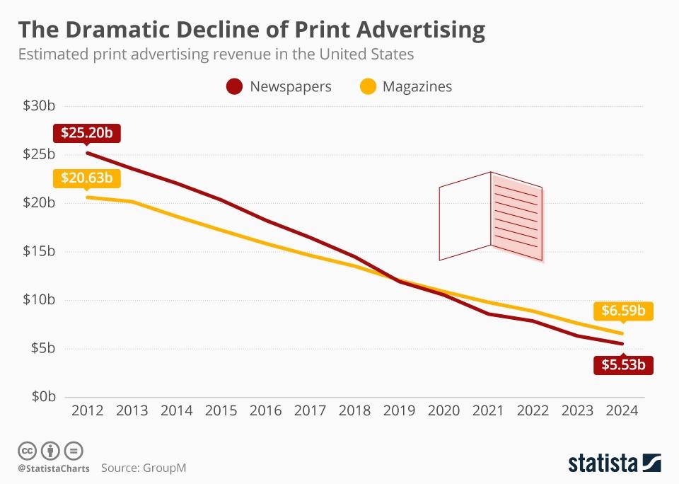 great print decline