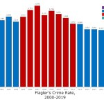 The crime index, or the total number of crimes reported, under each of the last four sheriffs in Flagler County. For 2019, the actual crime index is 743 for the first six months of the year. It's been annualized for the sake of the chart's relative comparisons. (© FlaglerLive)