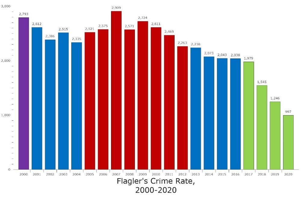 flagler crime rate 2000-2020