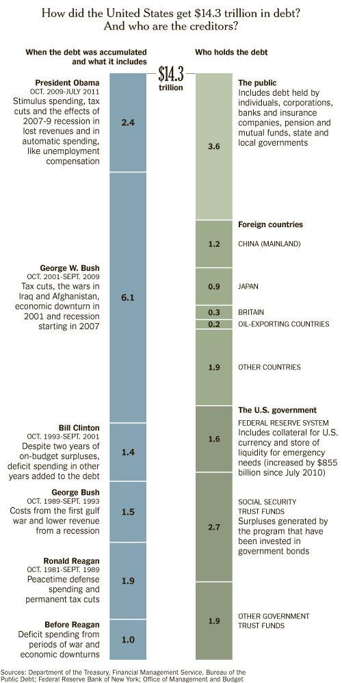 national debt by president ronald reagan george bush bill clinton barack obama