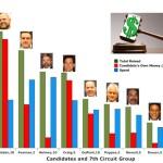 judicial candidates races 7th judicial circuit florida volusia st johns flagler putnam
