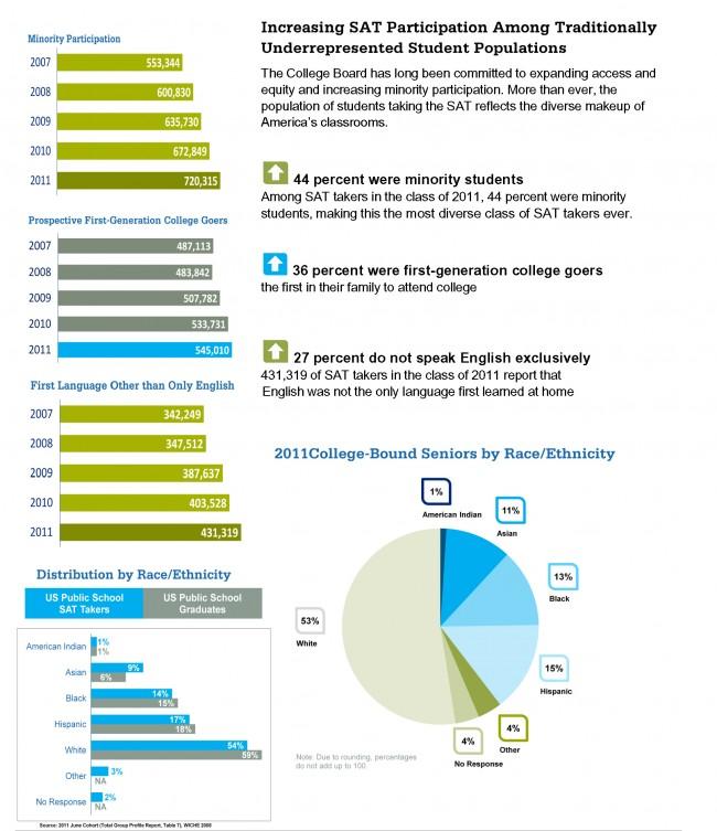 sat minority participation graphs