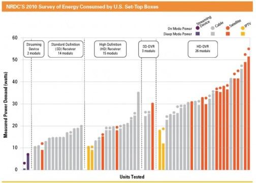 cable dvr set-top boxes energy waste energy hogs consumption nrdc report