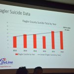 A slide shown at last May's suicide-prevention town hall in Palm Coast, indicating the surge in local suicides, including in 2018, when Flagler County proportionately led the state in the rate of suicides. (© FlaglerLive)