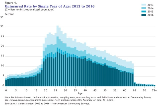 Why not Medicare for all? (Census Bureau)