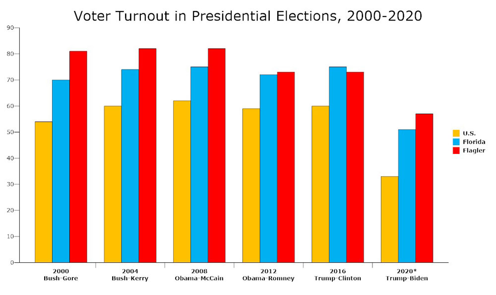 The percentages for 2020 are as of October 29, with five days to go to Election Day. Figures are drawn from Florida Division of Elections, the Census Bureau, the Flagler County Elections Supervisor, and the Elections Project at the University of Florida. (© FlaglerLive)