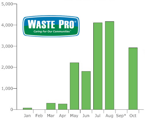 The caring has not been as much in evidence since Waste Pro won a contract renewal for five more years in Palm Coast: the monthly fines, in thousands of dollars, abated in September only because the city did not want to levy them while the company was contending with Hurricane Irma's aftermath. (© FlaglerLive)