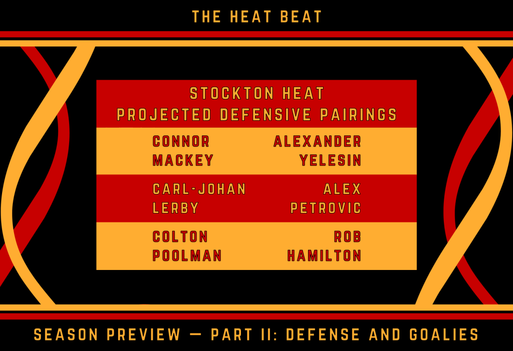 Top pairing: Connor Mackey and Alexander Yelesin. Second pair: CJ Lerby and Alex Petrovic. Third pairing: Poolman and Hamilton.