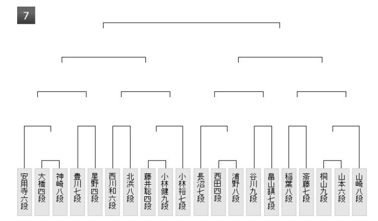 27藤井四段王位戦1