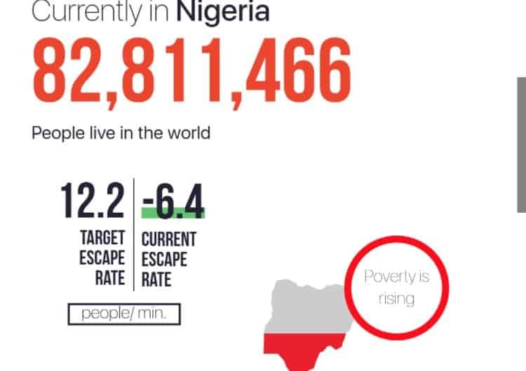 Oxfam International Nigeria World Poverty Clock