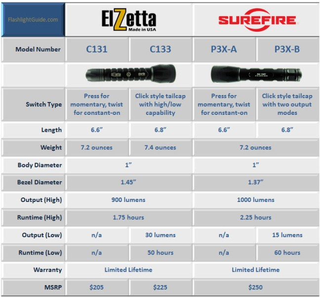 Elzetta Charlie vs SureFire P3X Comparison