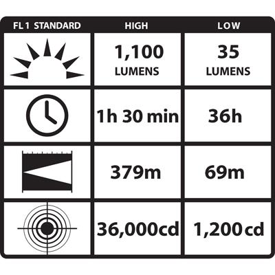 Streamlight ProTac HL 3 ANSI Data