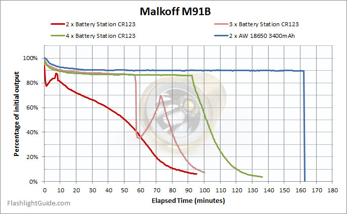 Malkoff M91B Runtime with CR123 batteries