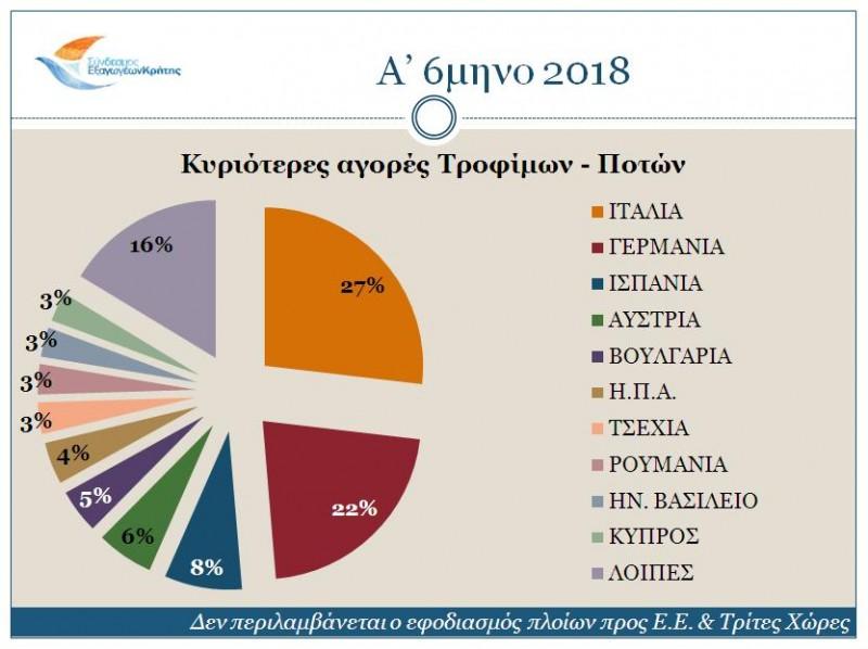 markets-a-semester-2018-1 Μειώθηκαν οι κρητικές εξαγωγές το 2018