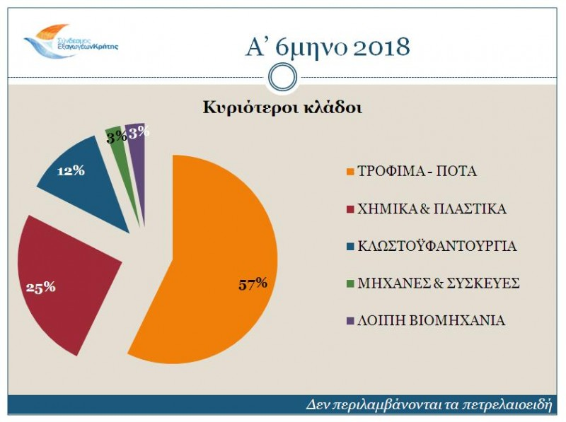sectors-a-semester-2018-1 Μειώθηκαν οι κρητικές εξαγωγές το 2018