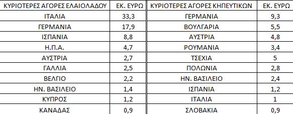 tritesxore Μειώθηκαν οι κρητικές εξαγωγές το 2018