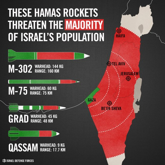 The terrorists in Gaza are using longer ranger rockets and missiles than ever before (source: IDF blog)