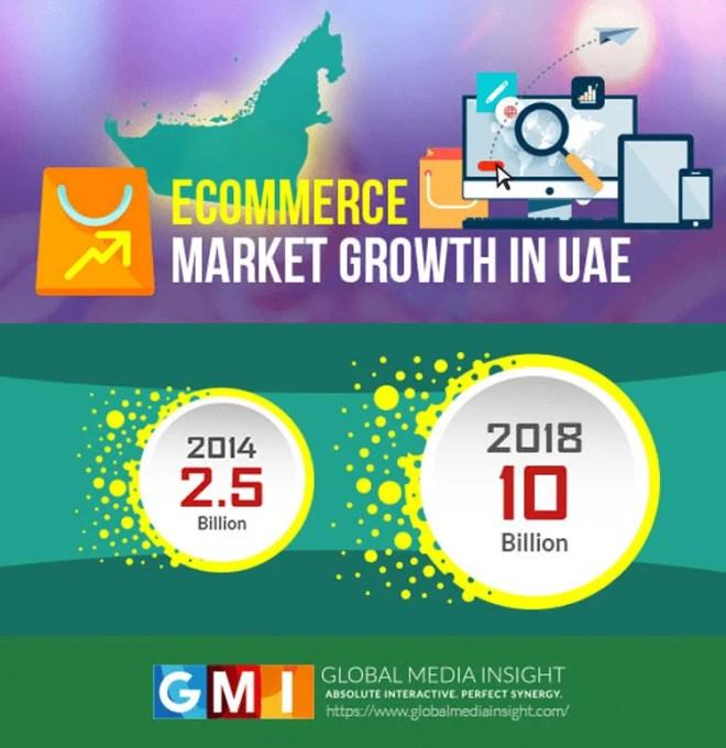 Online Shopping in Dubai Growth