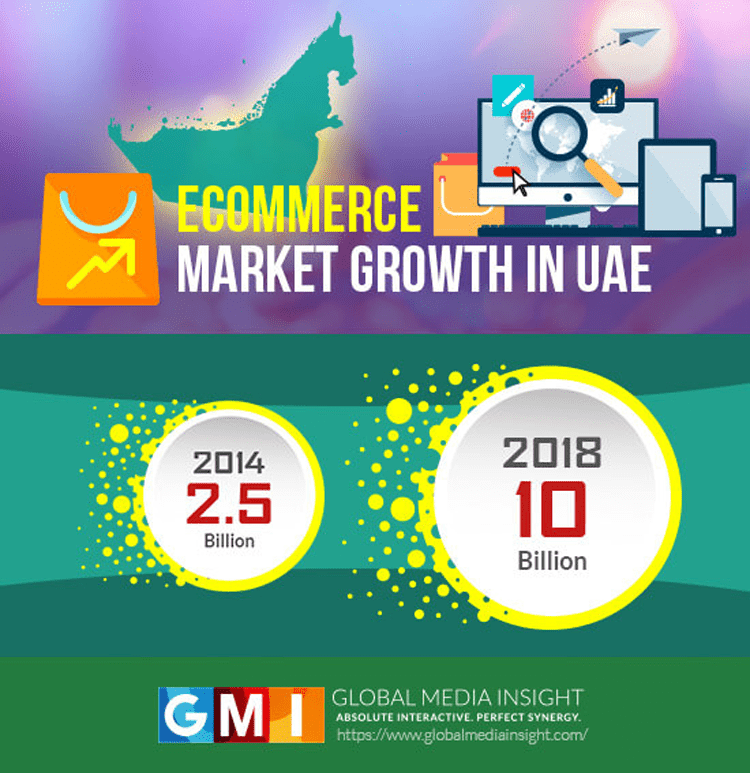 Online Shopping in Dubai Growth