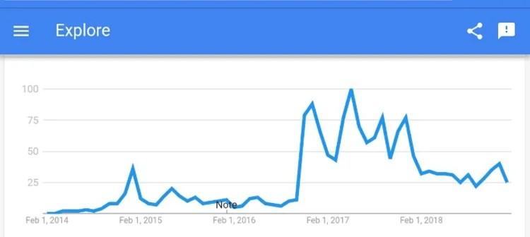 Drones Google Trends