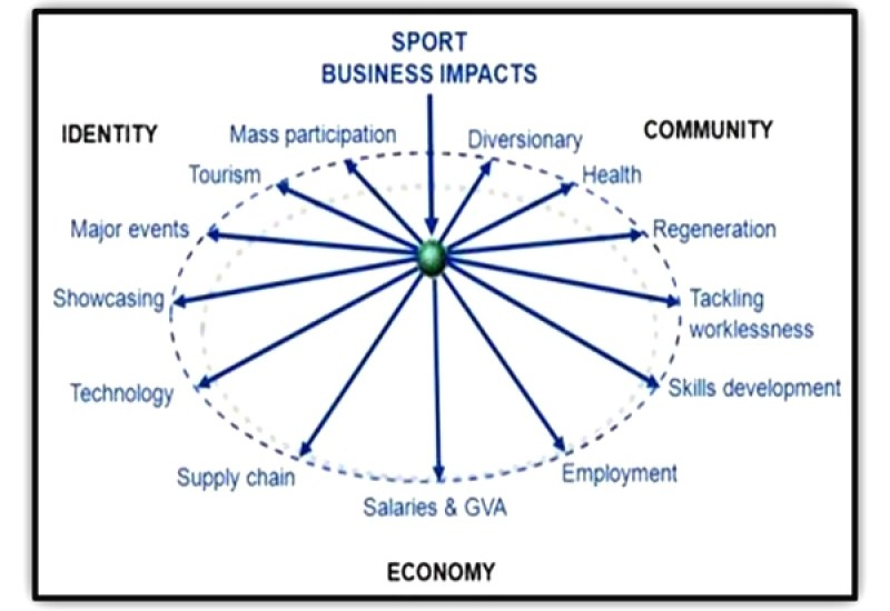 sports business impacts on economy