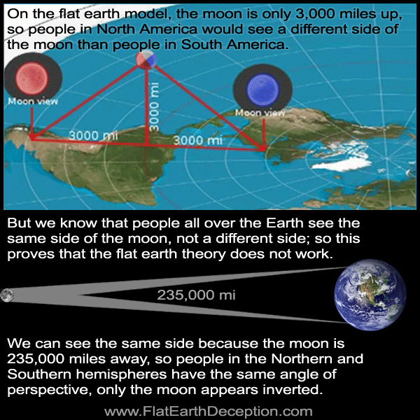 People in North America would see a different side of the moon from people in South Americath moon