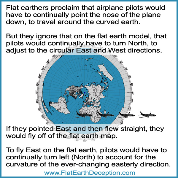 Airplane pilots on the flat earth would have turn north to adjust for the curved east and west