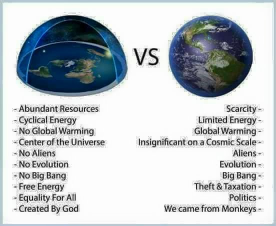 Flat Earth versus Globe Earth comparison