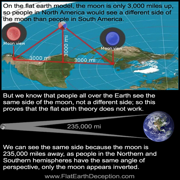 People in northern and southern hemispheres would see different sides of the flat earth moon
