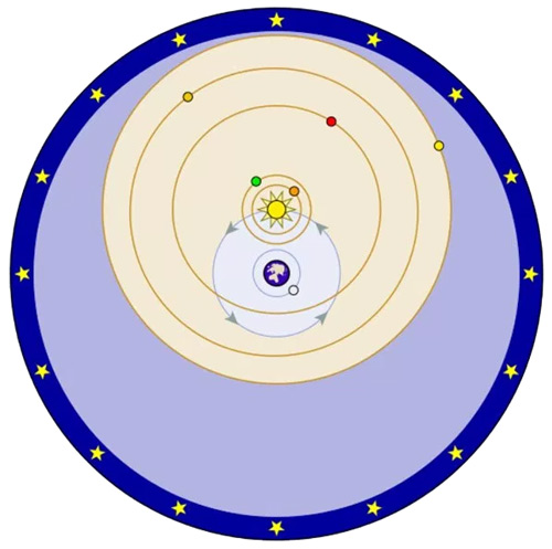 Tychonic geocentric earth model