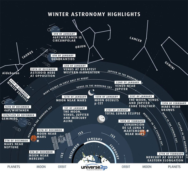 Here's an image from Astronomers Without Borders called 'Highlights of the North Winter Sky.