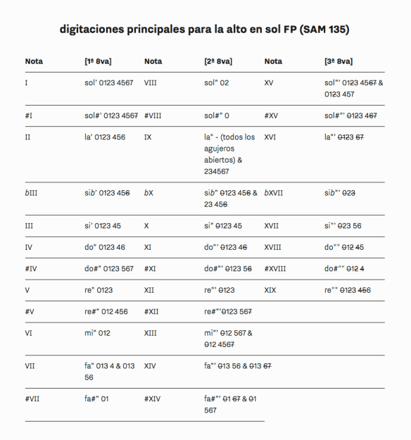 Digitaciones principales para la alto en sol FP (SAM 135)