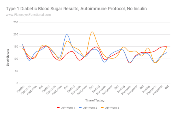 Autoimmune Protocol Blood Sugar Chart