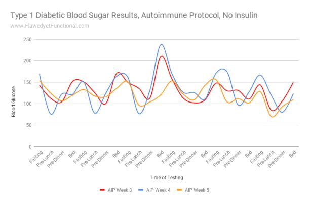 Autoimmune Protocol Blood Sugar