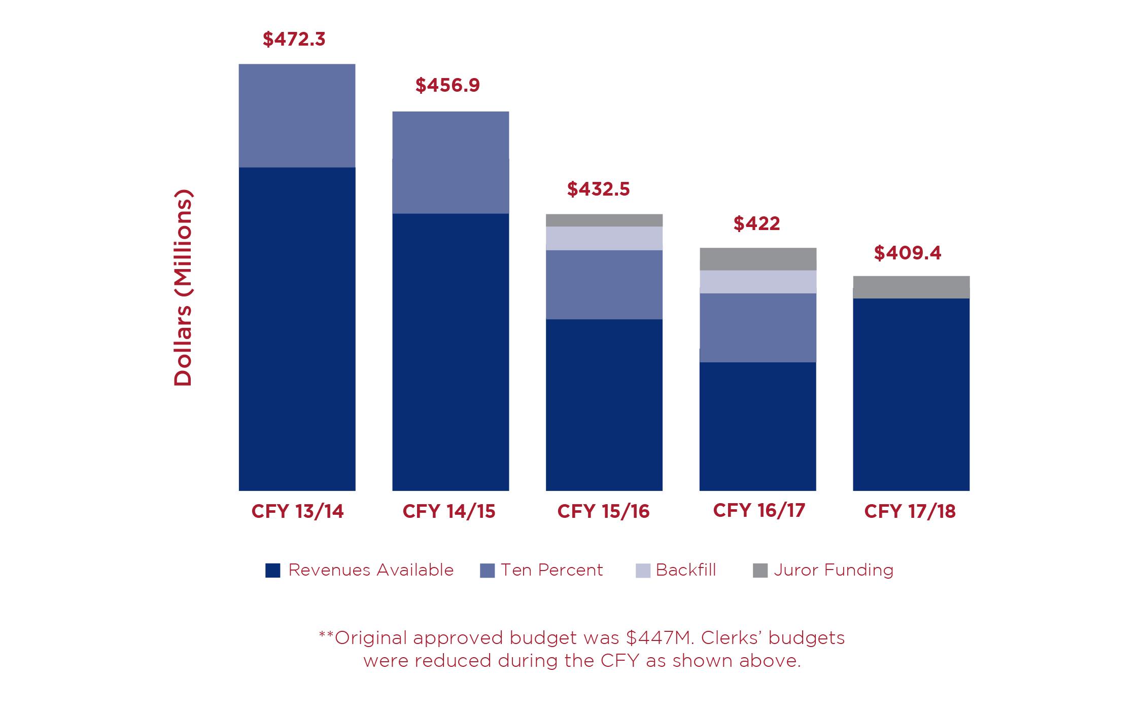 Historical Budget Information