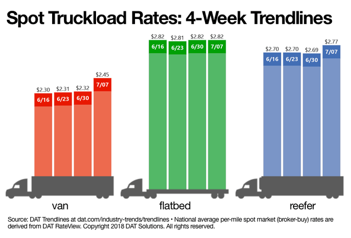 Spot freight rates in the van and reefer segments hit new highs last week, according to DAT Solutions latest snapshot of the spot market. - Source: DAT Solutions