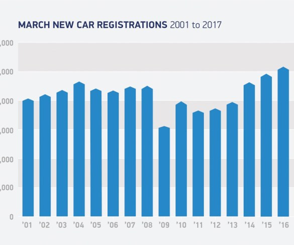 March registrations hit all-time high ahead of VED changes