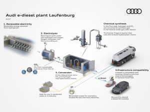 Audi partners with Ineratec GmbH and Energiedienst Holding AG to develop virtually CO2-neutral e-diesel in Switzerland