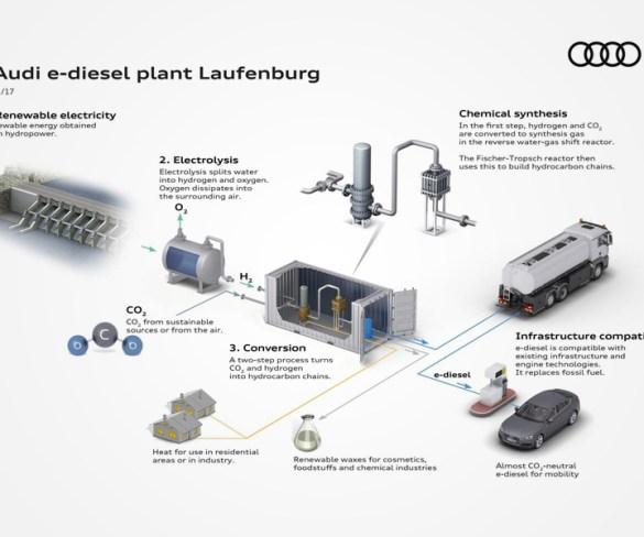 Audi develops sustainable diesel from water